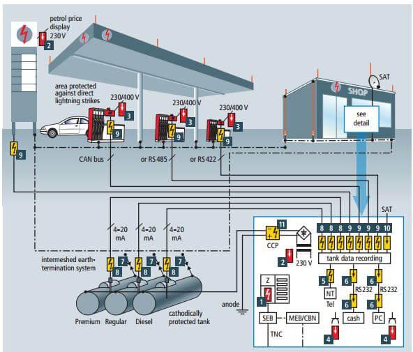 Petrol istasyonları ag parafudr sistemi ile korunmalıdır.