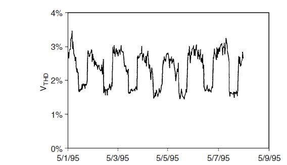 Harmonik ölçümü eneeji kalitesinin takibi için düzenli olarak yapılmalıdır.