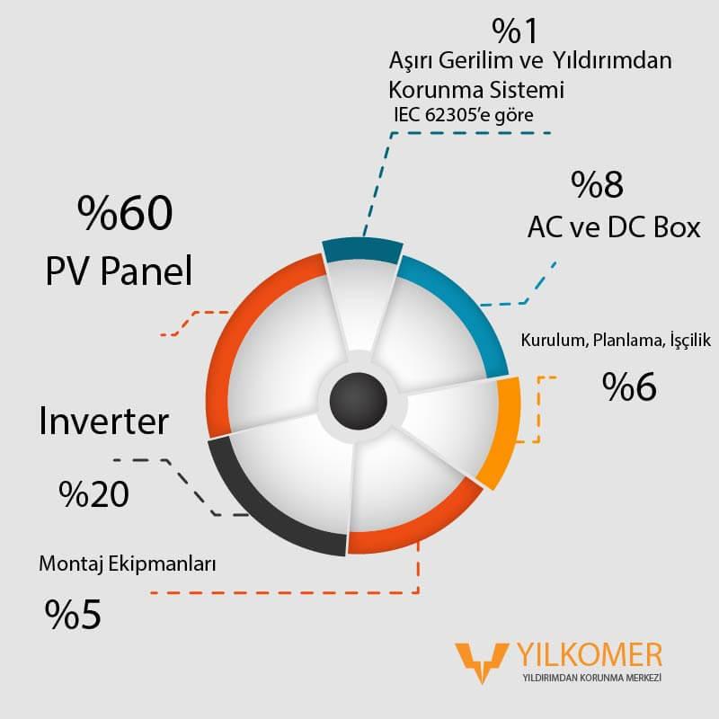 1 MWlık bir güneş santralerinde yıldırımdan korunma sistemleri sadece %1lik bir maliyet oluşturur.