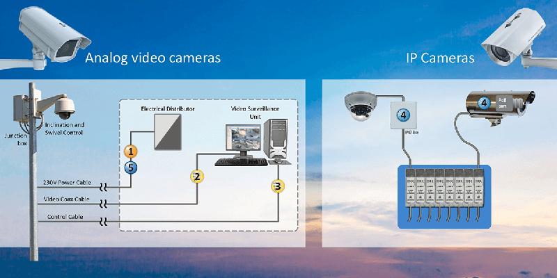 IP ve analog kameraların yıldırım ve aşırı gerilimden korunması