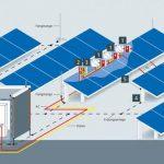 Solar Sistemlerde Topraklama ve EşPotansiyel Kavramı