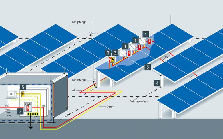Güneş santrallerinin pasif yakalama uçları ile korunması