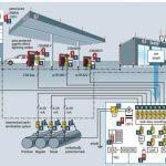 Benzin ve LPG İstasyonlarının AG Parafudr ile Korunması