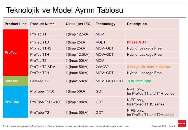 raycap ürün teknoloji ve model ayrım tablosu