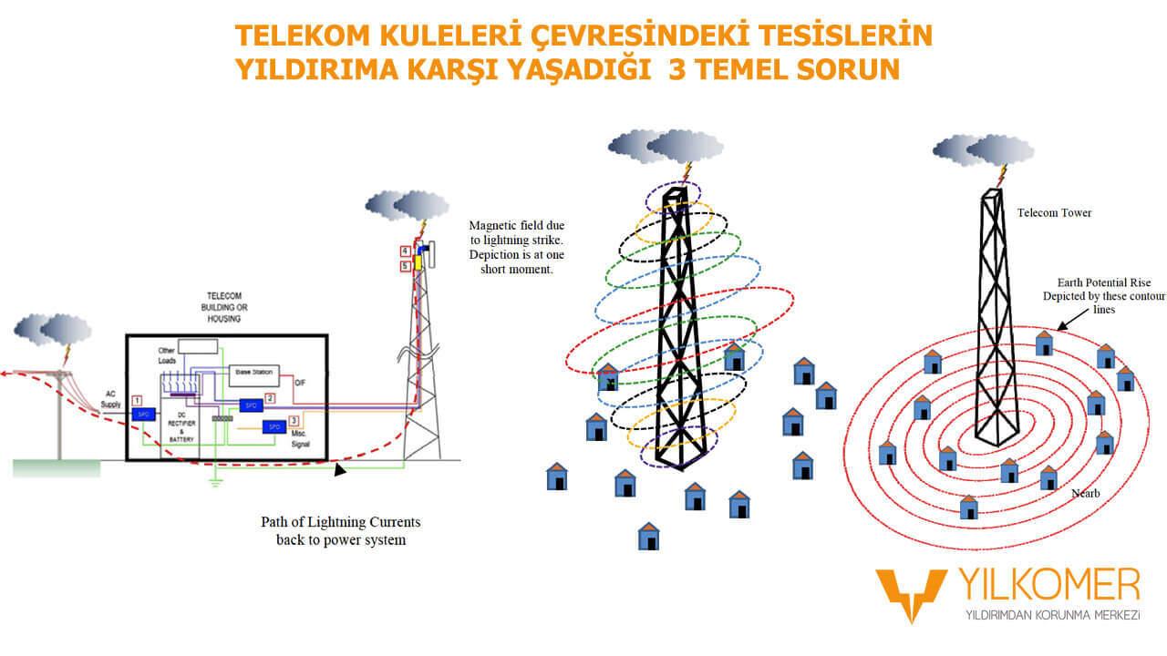 Telekom Kulelerin korunması