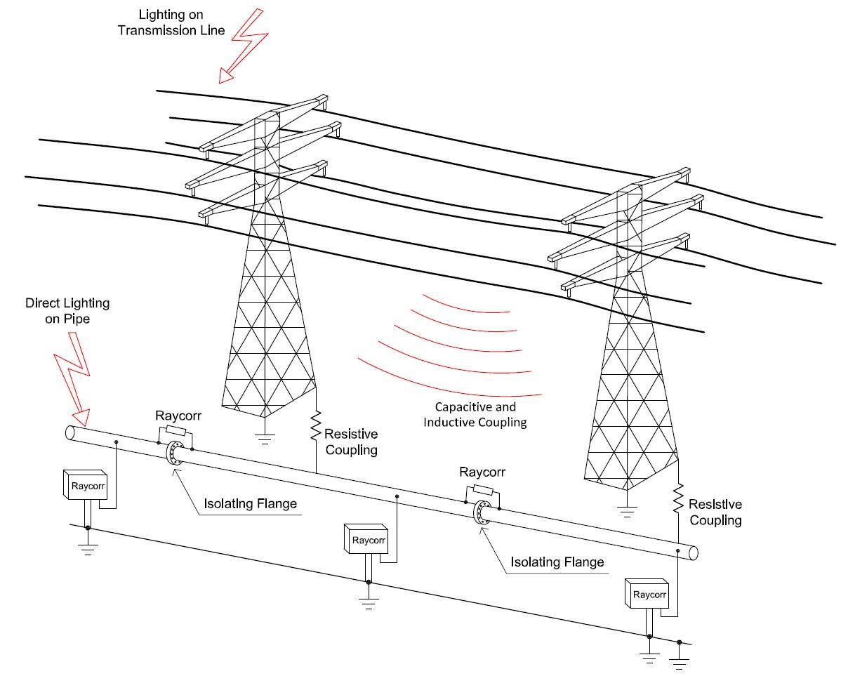 yılkomer raycorr sistem boru hatları